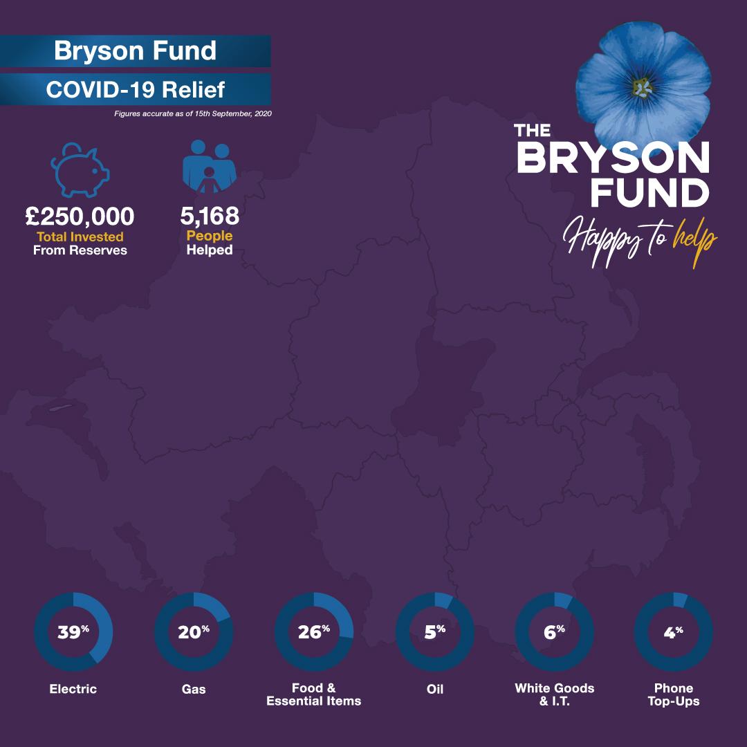 Bryson Fund infographic covid 19