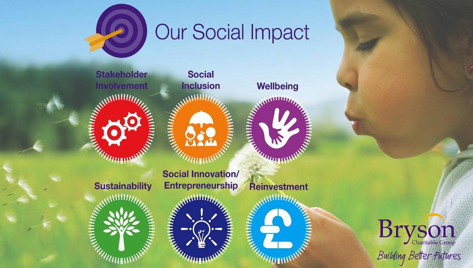 Social Value Framework